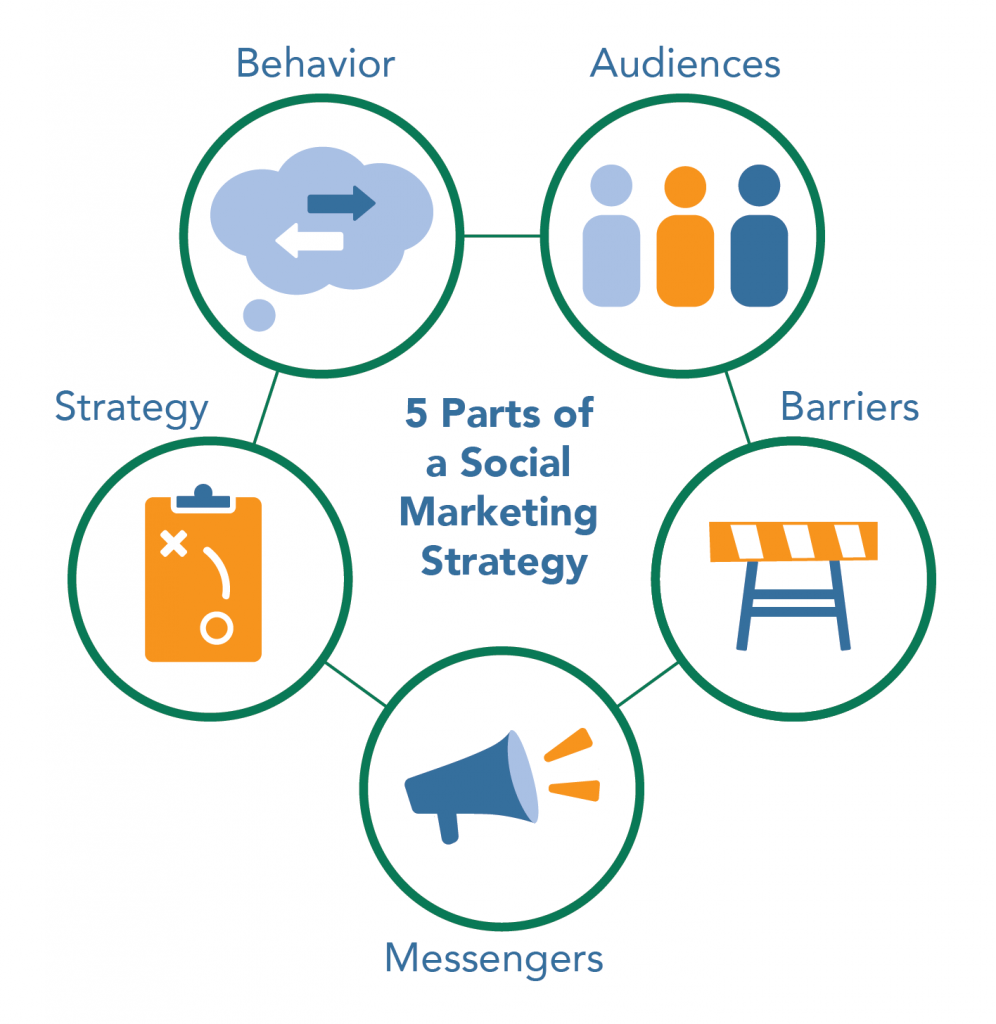 An infographic of the components of a social marketing campaign, including behavior, audiences, barriers, messengers, and strategy. Created by Green Fin Studio